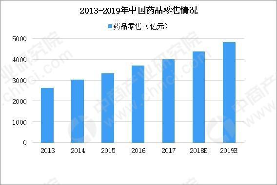 2019年中国医药行业药品生产相关政策一览