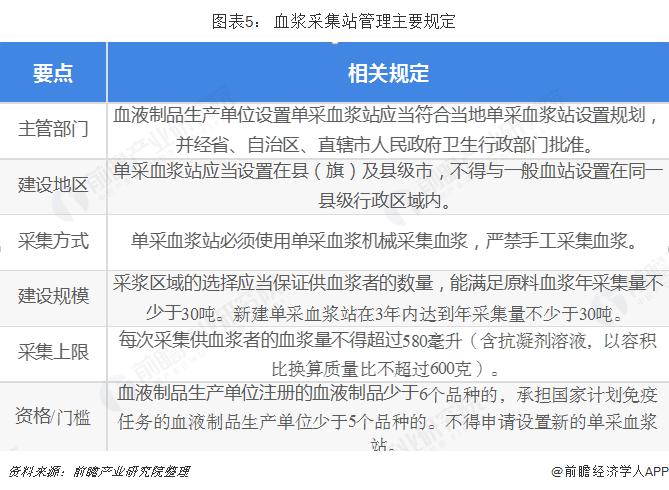 重磅!2018年中国血液制品政策分析 上海新兴事件可能会触发行业监管趋严