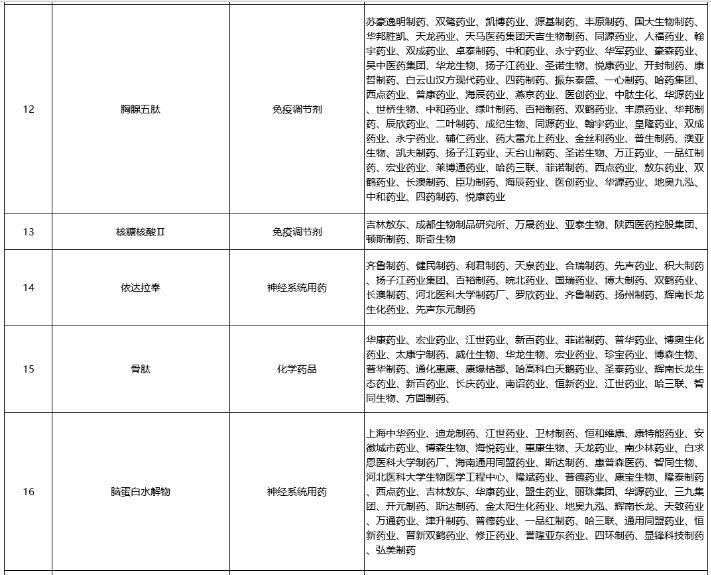 20个重点监控药品全部调出 国家医保常规准入药品目录来了!
