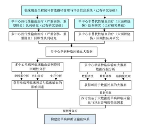 利用AI精准输血?南昌大学第一附属医院这样提升医疗质量