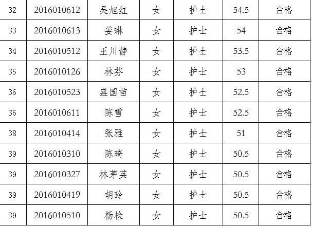 海南省血液中心2016年公开招聘专业技术岗位工作人员面试公告