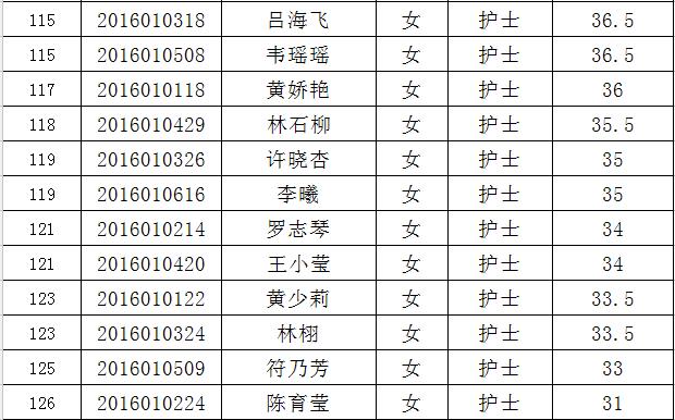 海南省血液中心2016年公开招聘专业技术岗位工作人员笔试成绩公示