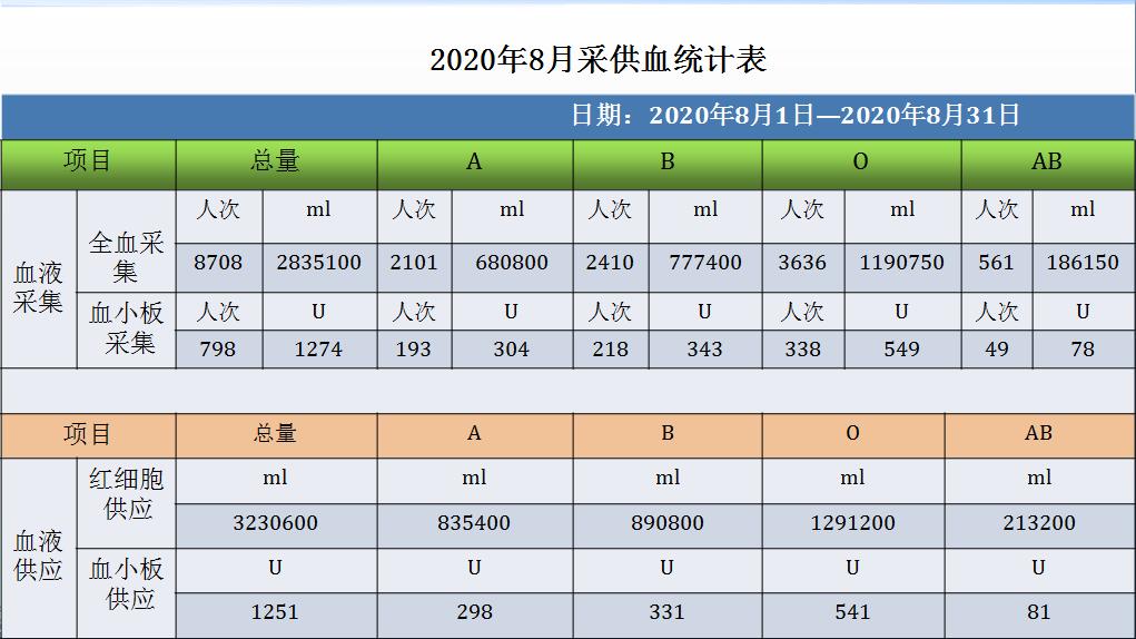 公示丨2020年8月份采供血情况