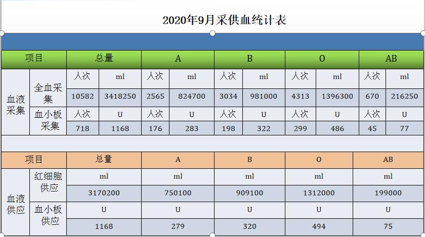 公示丨2020年9月份采供血情况